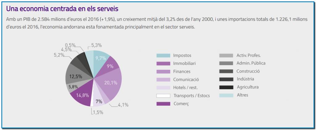 Una economia centrada en els serveis Amb un PIB de 2.584 milions d'euros el 2016 (+1,9%), un creixement mitjà del 3,2% des de l'any 2000, i unes importacions totals de 1.226,1 milions d'euros el 2016, l'economia andorrana esta fonamentada principalment en el sector serveis.